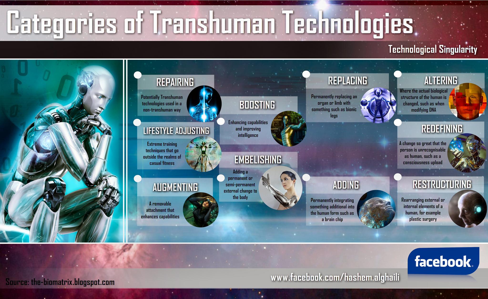 Category Technologies: Categories Of Transhuman Technologies